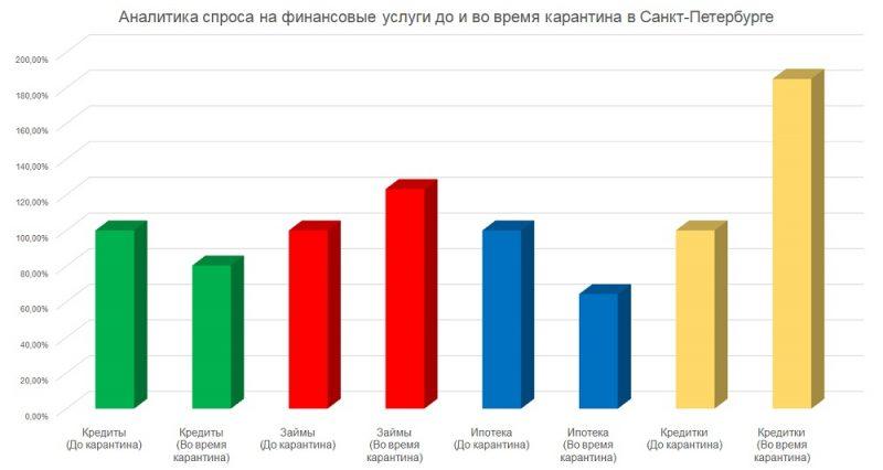 Mainfin. ru сравнил спрос на финансовые услуги в Петербурге до и во время карантина